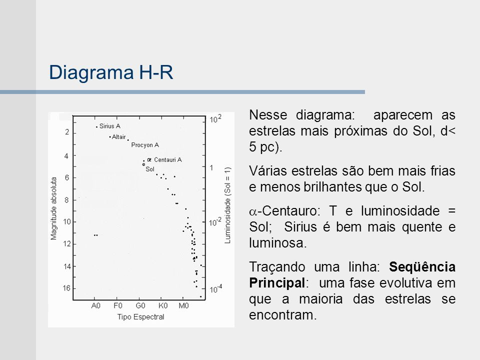 Diagrama H-R Nesse diagrama: aparecem as estrelas mais próximas do Sol, d< 5 pc). Várias estrelas são bem mais frias e menos brilhantes que o Sol.