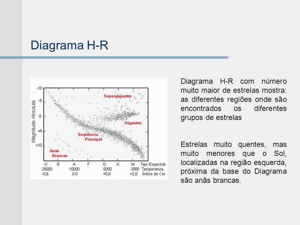 Diagrama H-R Diagrama H-R com número muito maior de estrelas mostra: as diferentes regiões onde são encontrados os diferentes grupos de estrelas.