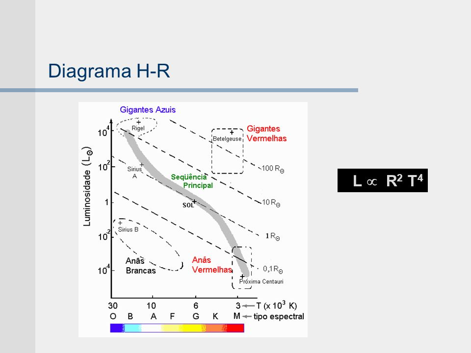 Diagrama H-R L  R2 T4