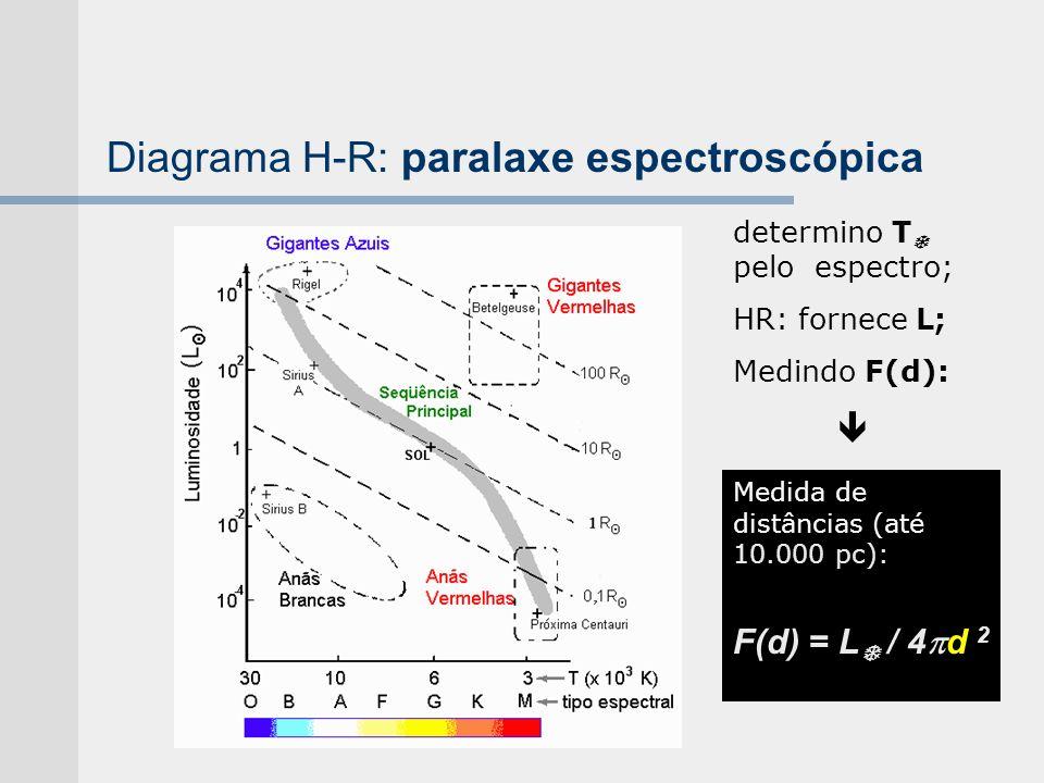 Diagrama H-R: paralaxe espectroscópica