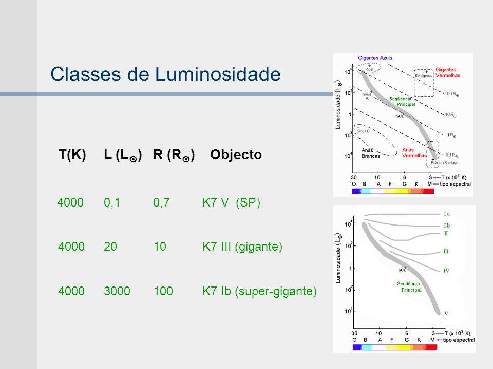Classes de Luminosidade