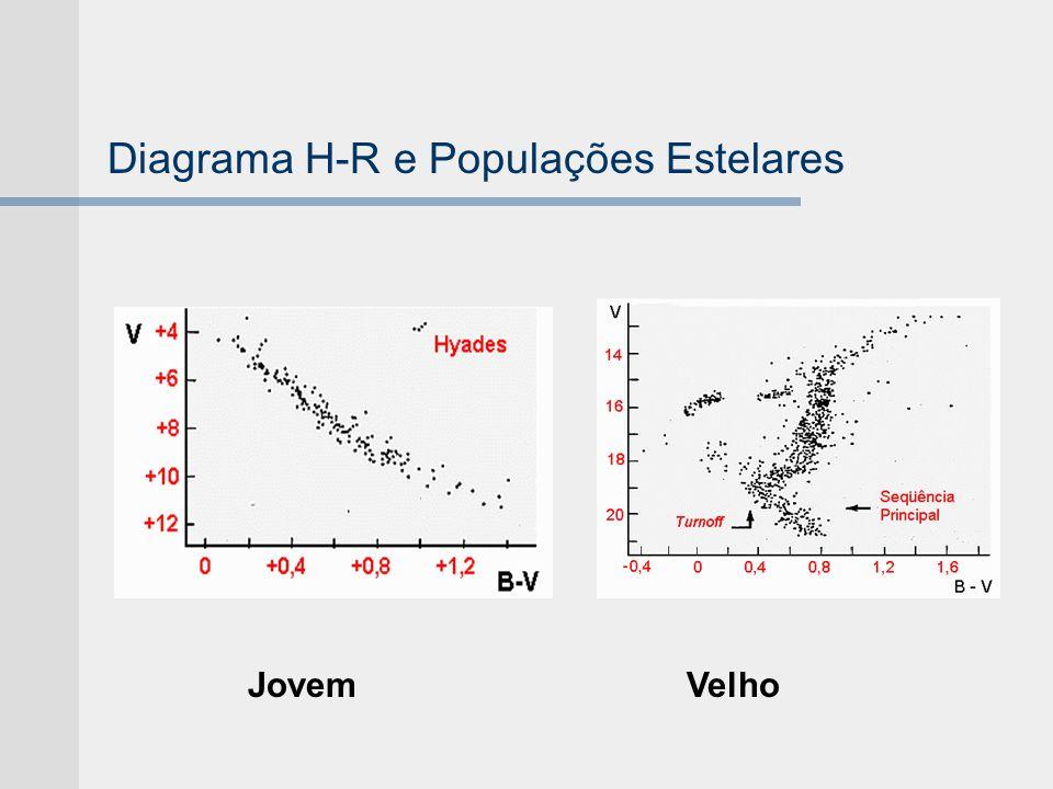 Diagrama H-R e Populações Estelares