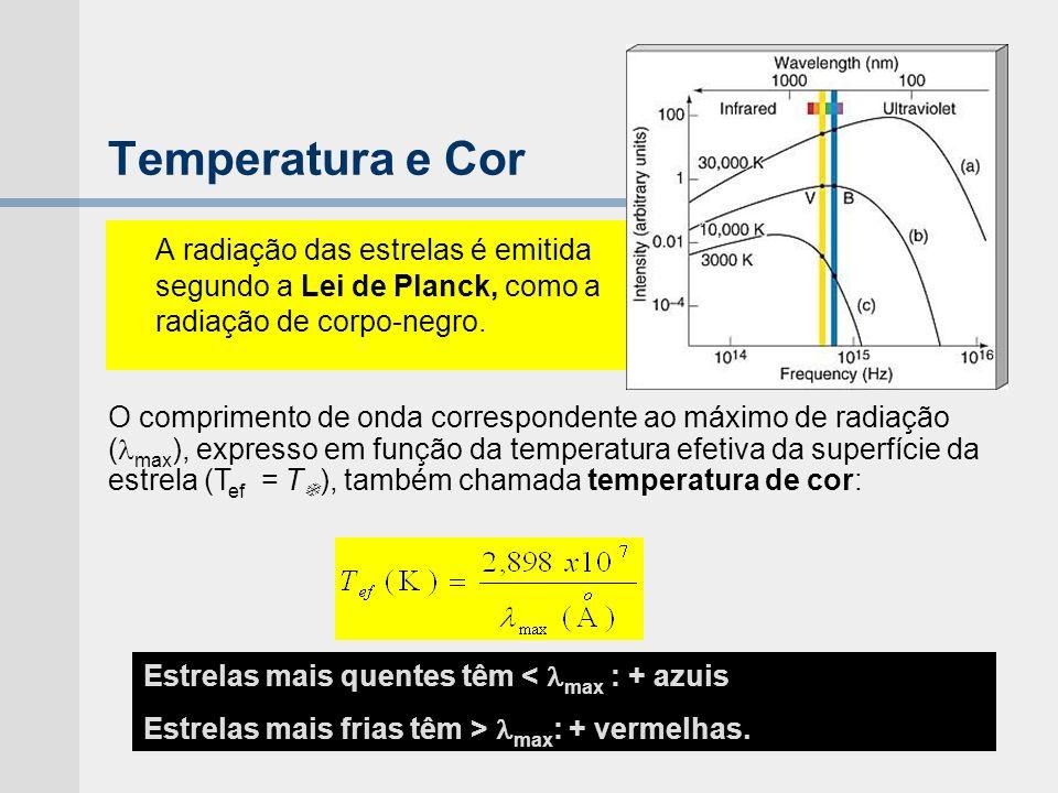 Temperatura e Cor A radiação das estrelas é emitida segundo a Lei de Planck, como a radiação de corpo-negro.