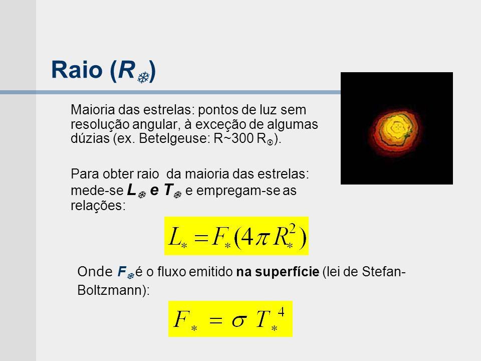 Raio (R) Maioria das estrelas: pontos de luz sem resolução angular, à exceção de algumas dúzias (ex. Betelgeuse: R~300 R).