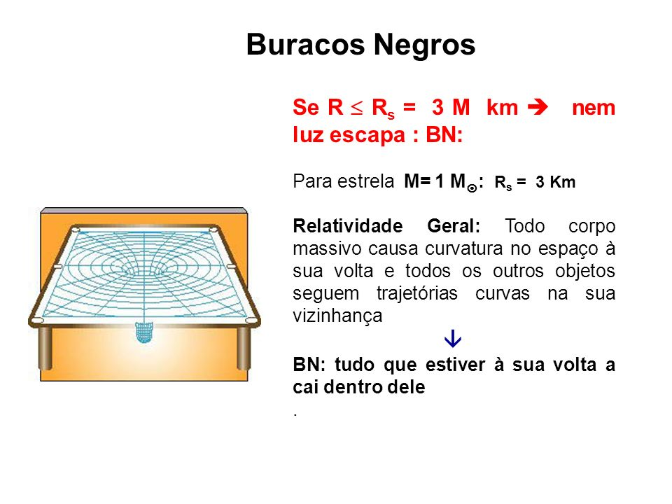 Buracos Negros Se R  Rs = 3 M km  nem luz escapa : BN: 