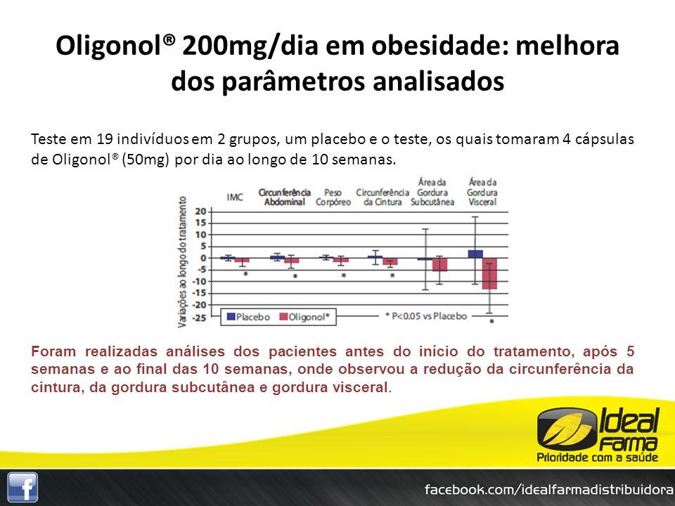 Oligonol® 200mg/dia em obesidade: melhora dos parâmetros analisados