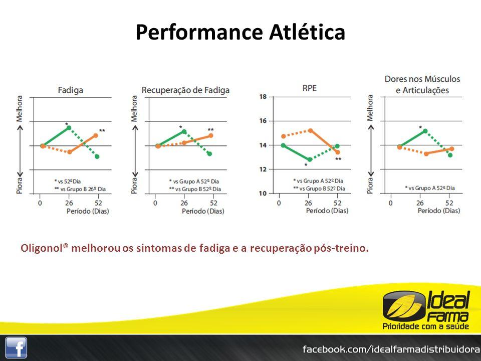 Performance Atlética Oligonol® melhorou os sintomas de fadiga e a recuperação pós-treino.