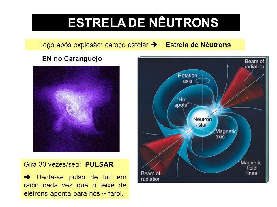 Logo após explosão: caroço estelar  Estrela de Nêutrons