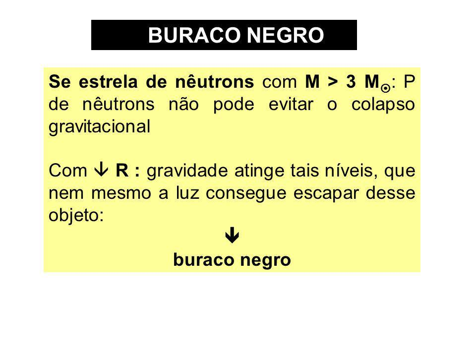 BURACO NEGRO Se estrela de nêutrons com M > 3 M¤: P de nêutrons não pode evitar o colapso gravitacional.