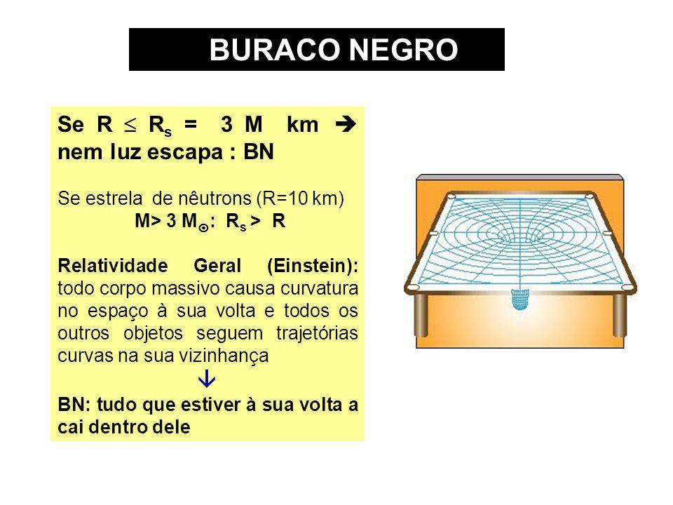 BURACO NEGRO Se R  Rs = 3 M km  nem luz escapa : BN 