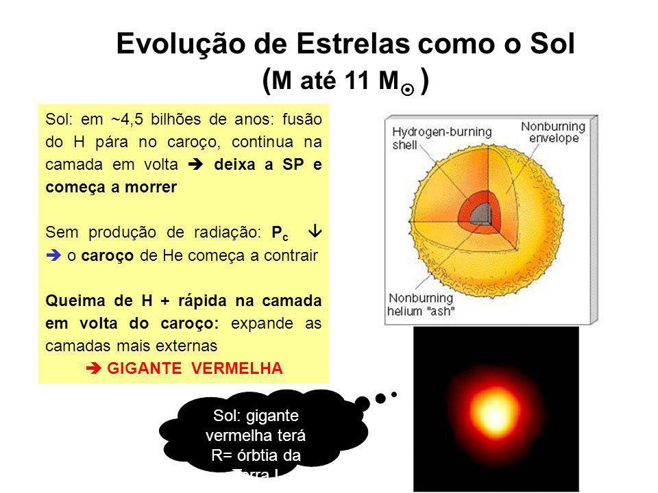Evolução de Estrelas como o Sol