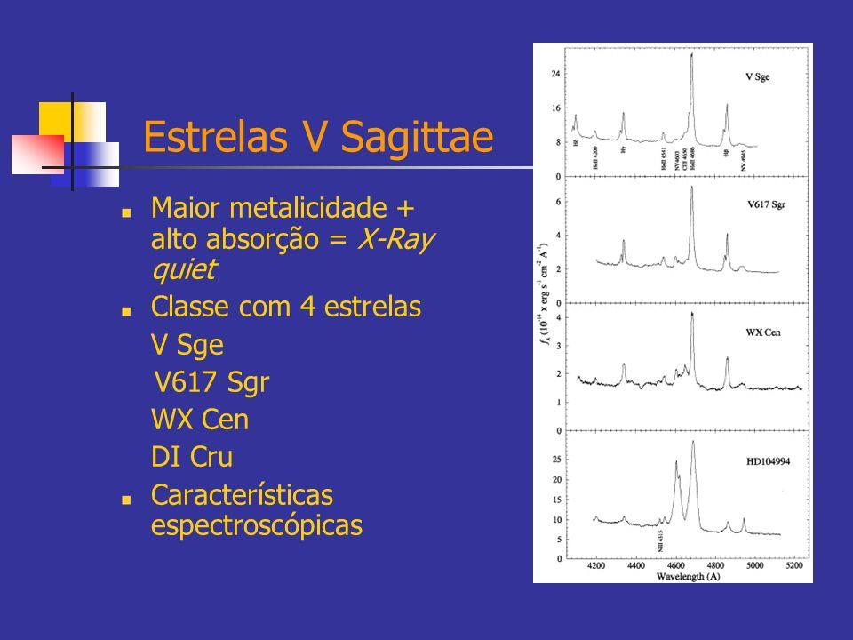 Estrelas V Sagittae Maior metalicidade + alto absorção = X-Ray quiet
