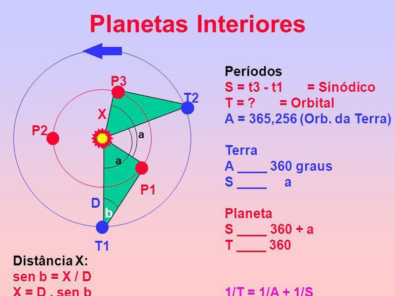 Planetas Interiores Períodos S = t3 - t1 = Sinódico P3 T = = Orbital