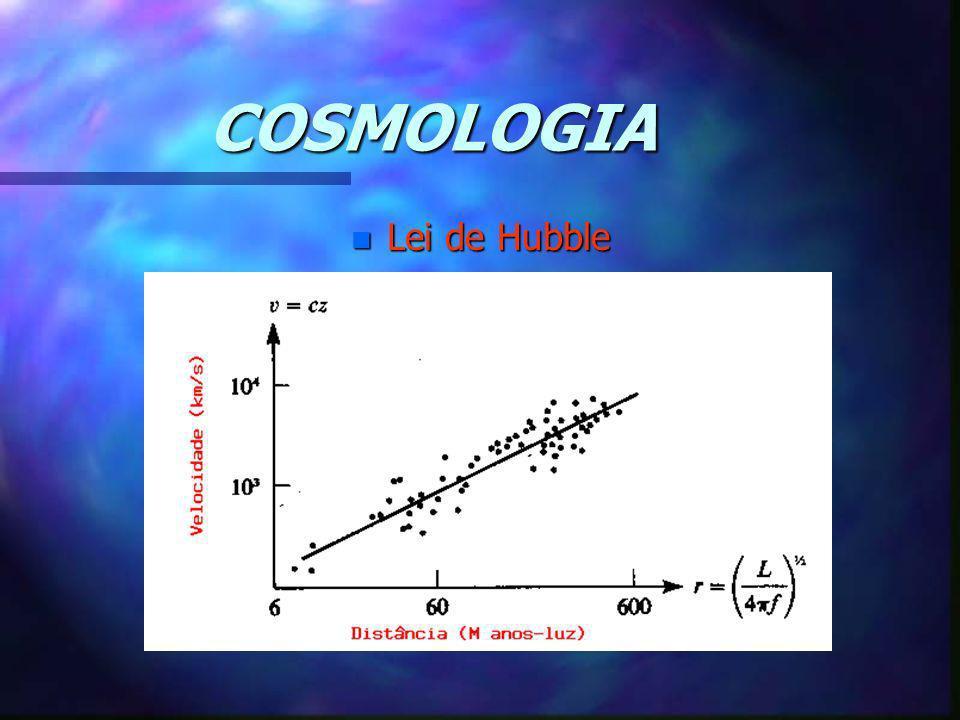 COSMOLOGIA Lei de Hubble