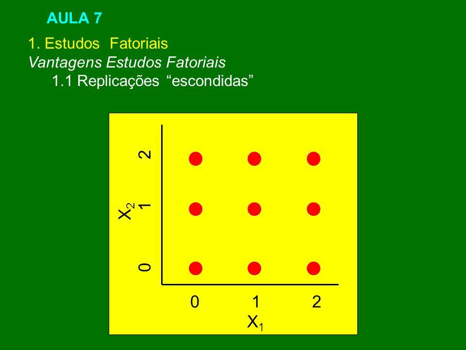 0 1 2 X2 0 1 2 X1 AULA 7 1. Estudos Fatoriais