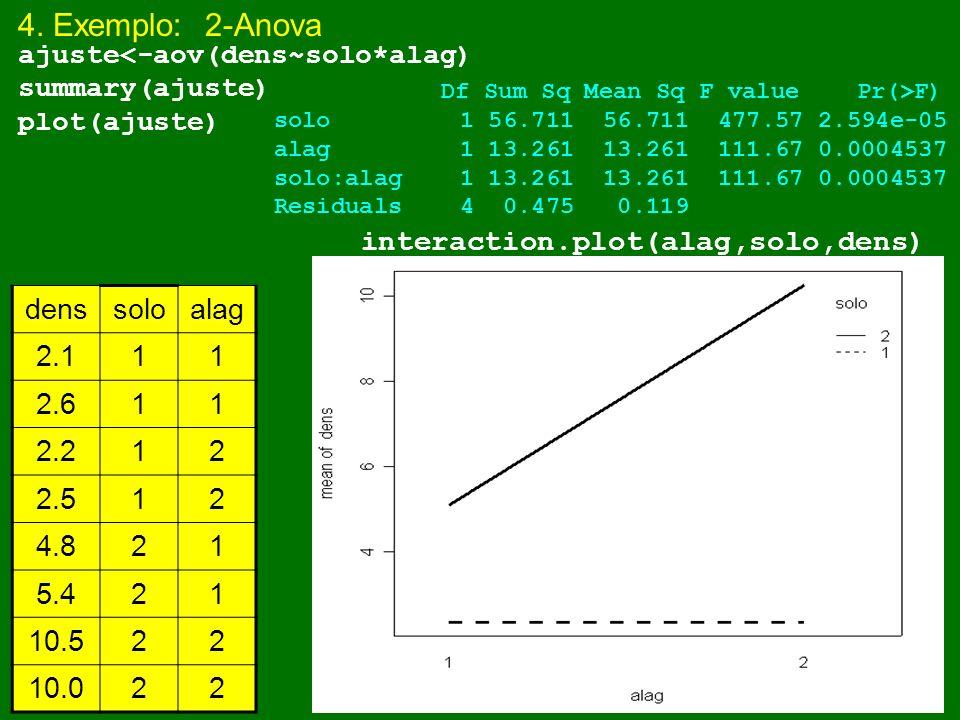 4. Exemplo: 2-Anova interaction.plot(alag,solo,dens) dens solo alag