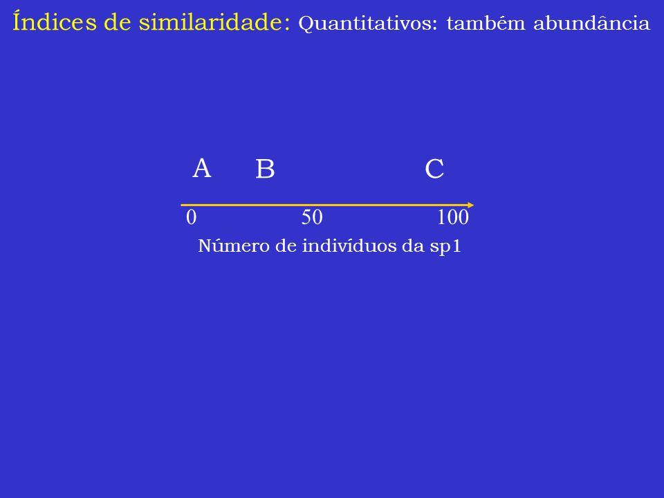 A B C Índices de similaridade: Quantitativos: também abundância 50 100
