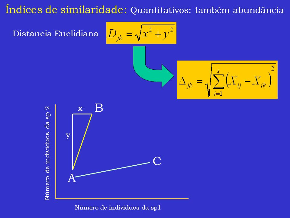 B C A Índices de similaridade: Quantitativos: também abundância