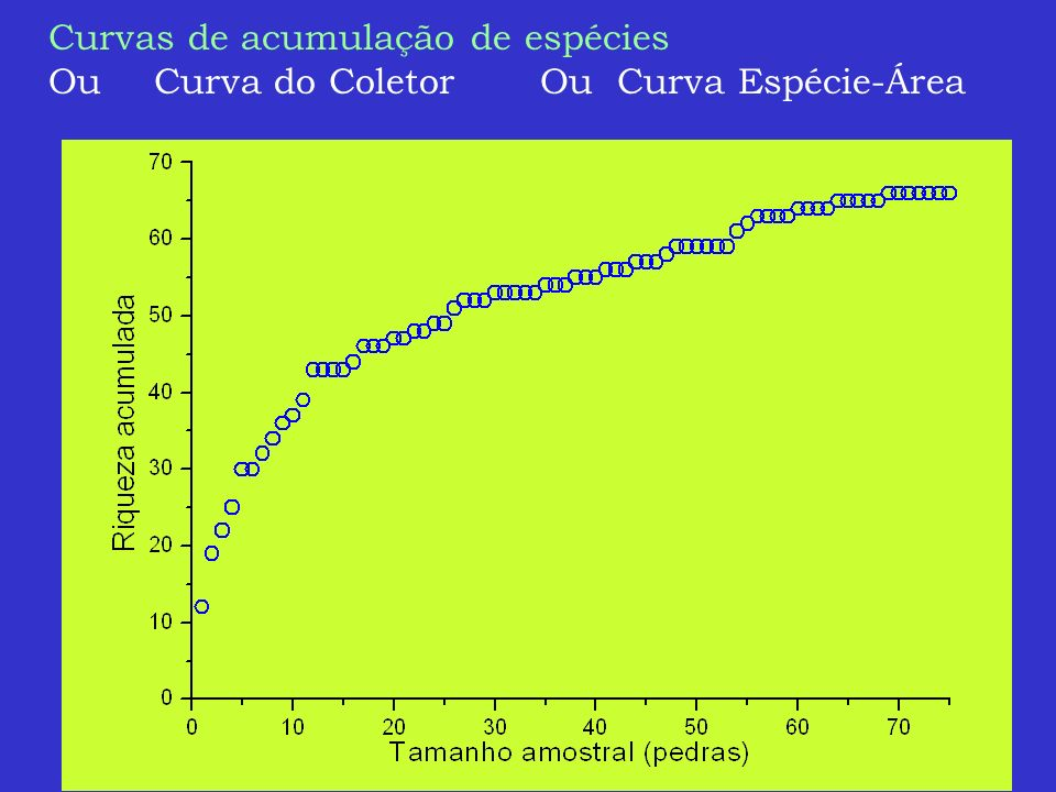Curvas de acumulação de espécies