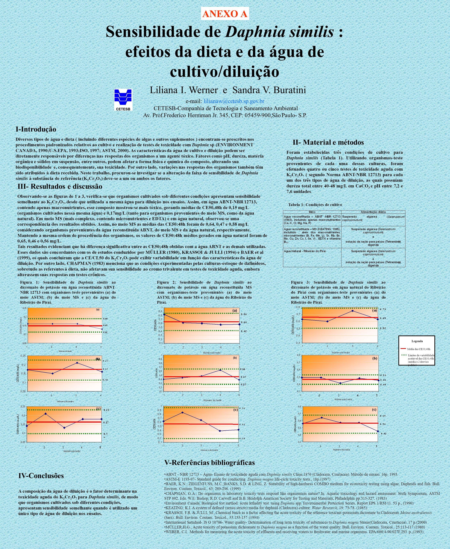 ANEXO A Sensibilidade de Daphnia similis : efeitos da dieta e da água de cultivo/diluição. Liliana I. Werner e Sandra V. Buratini.