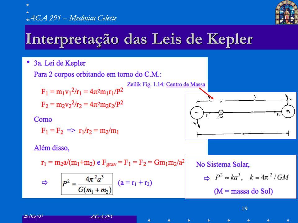 Interpretação das Leis de Kepler