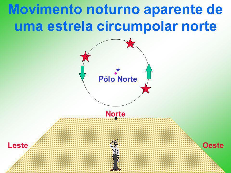 Movimento noturno aparente de uma estrela circumpolar norte