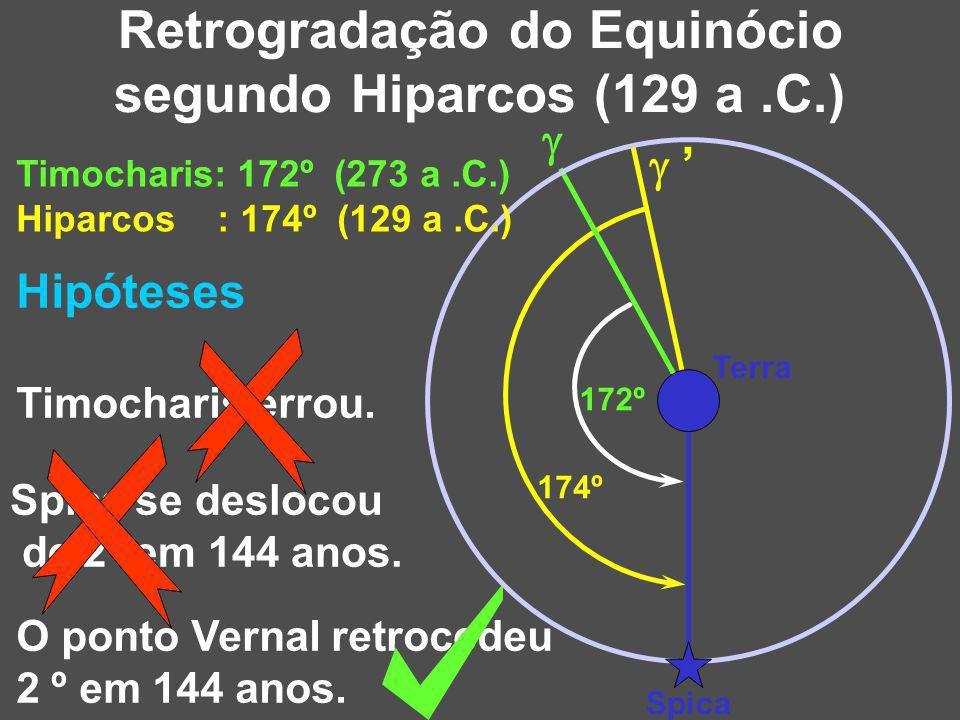 Retrogradação do Equinócio segundo Hiparcos (129 a .C.)