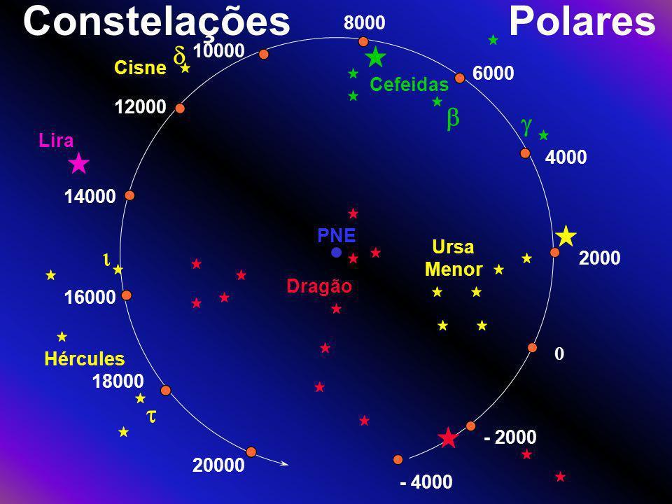 Constelações Polares d b g i t 4000 6000 8000 Cefeidas 10000 12000