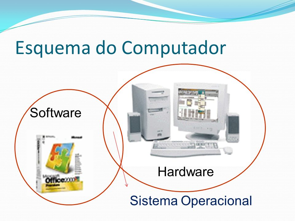 Esquema do Computador Software Hardware Sistema Operacional