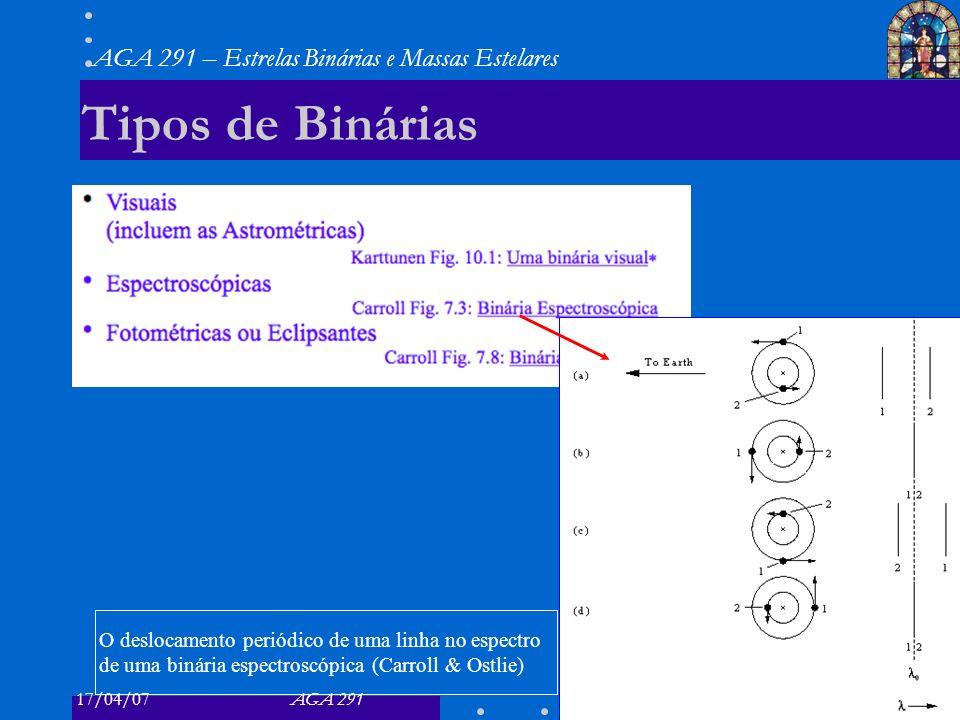 Tipos de Binárias O deslocamento periódico de uma linha no espectro de uma binária espectroscópica (Carroll & Ostlie)
