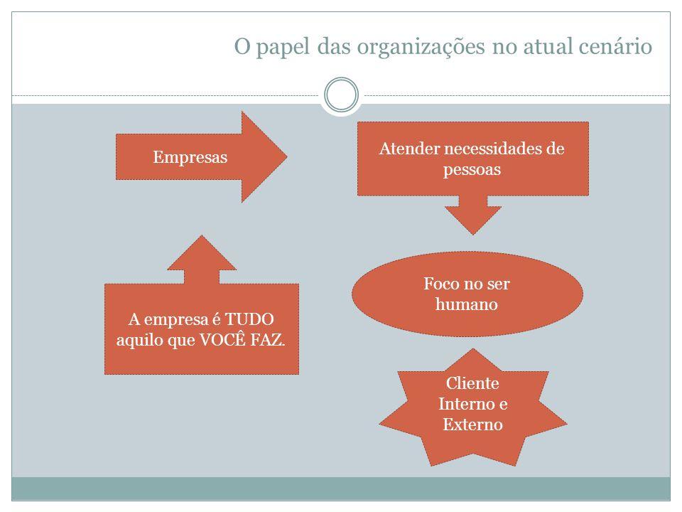 O papel das organizações no atual cenário