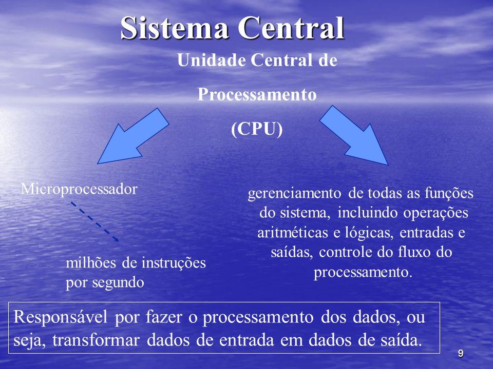 Sistema Central Unidade Central de Processamento (CPU)