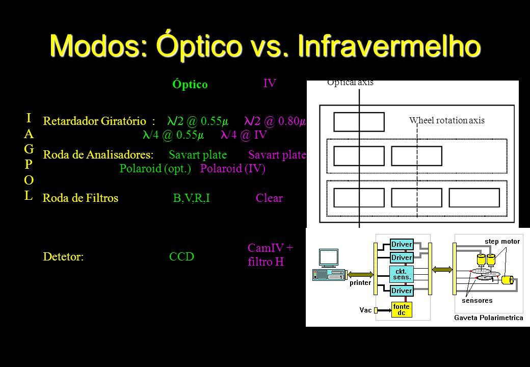 Modos: Óptico vs. Infravermelho