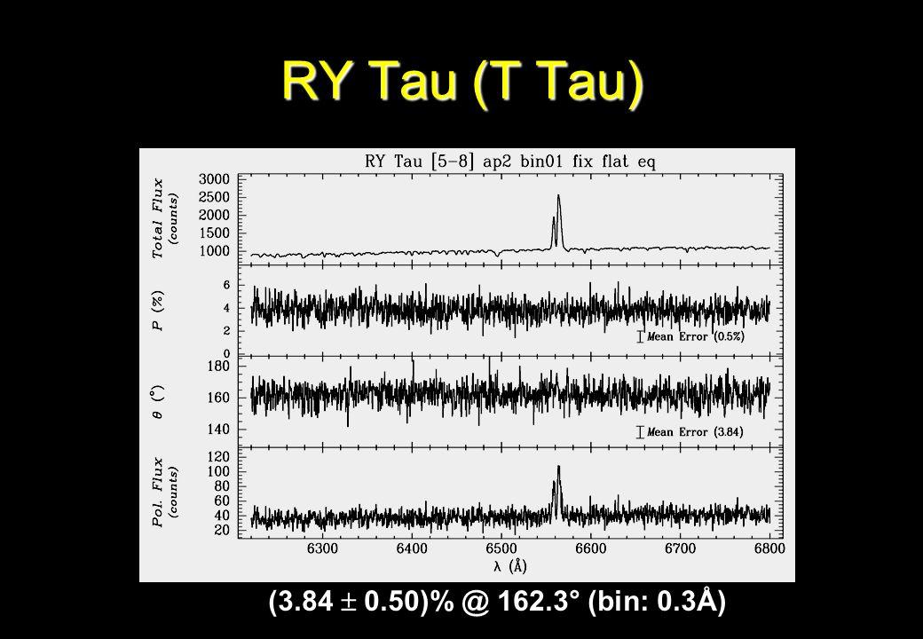 RY Tau (T Tau) (3.84  0.50)% @ 162.3° (bin: 0.3Å)