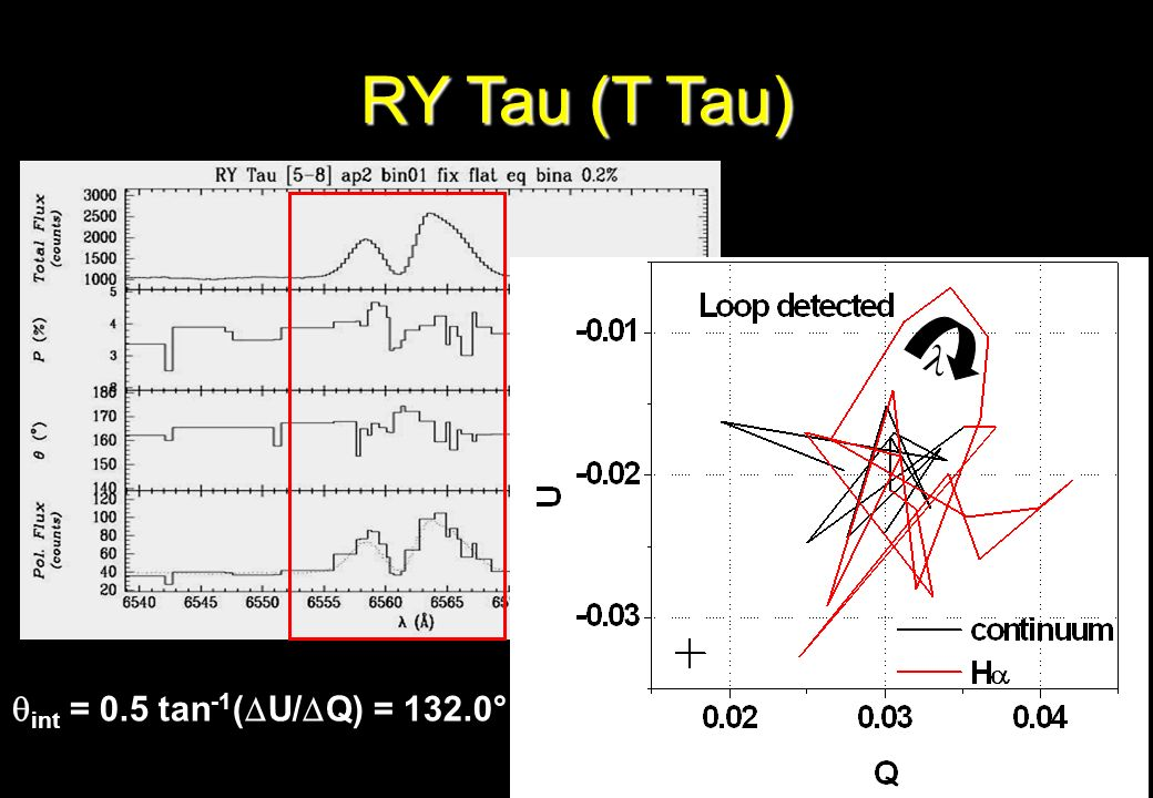 RY Tau (T Tau)  int = 0.5 tan-1(U/Q) = 132.0°