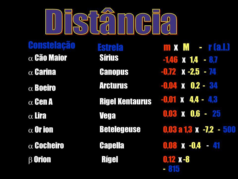 Distância m x M - r (a.l.) Estrela Constelação  Cão Maior Sírius