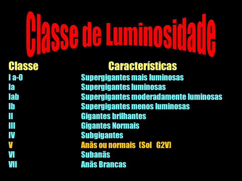 Classe de Luminosidade