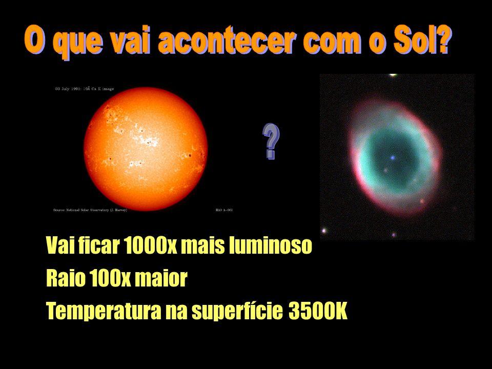 O que vai acontecer com o Sol