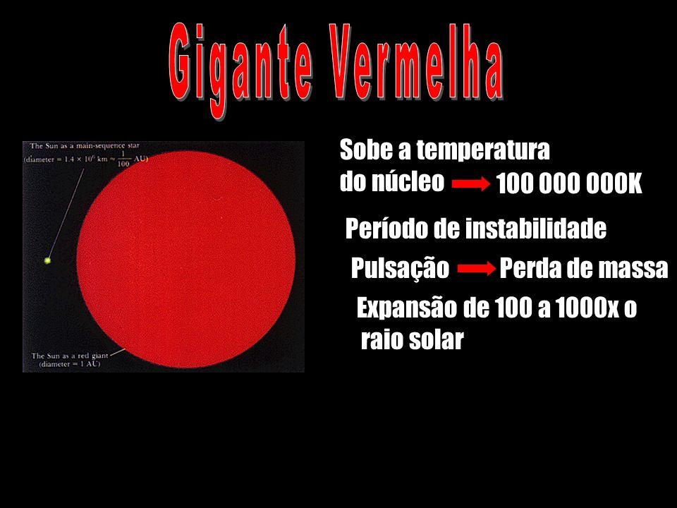 Gigante Vermelha Sobe a temperatura do núcleo Período de instabilidade