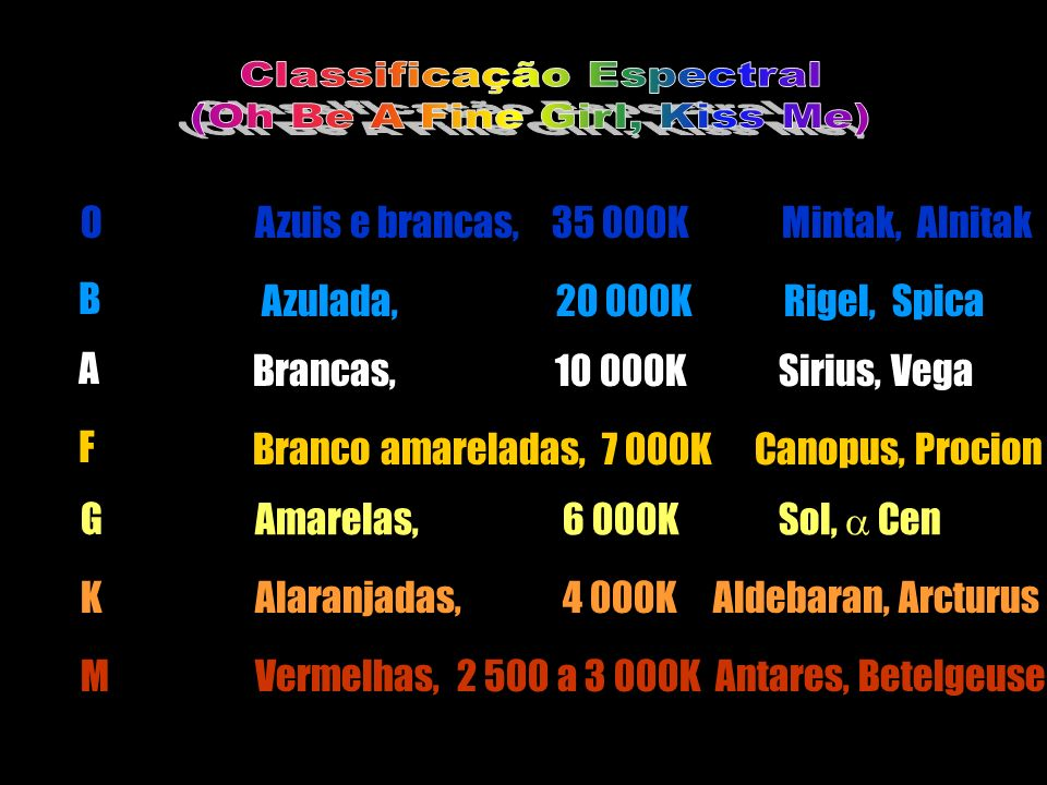 Classificação Espectral (Oh Be A Fine Girl, Kiss Me)