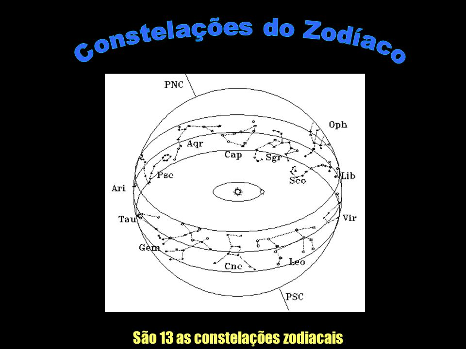 Constelações do Zodíaco