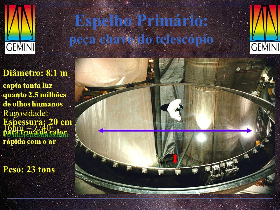 Espelho Primário: peça chave do telescópio