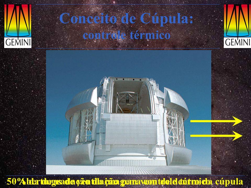 Conceito de Cúpula: controle térmico