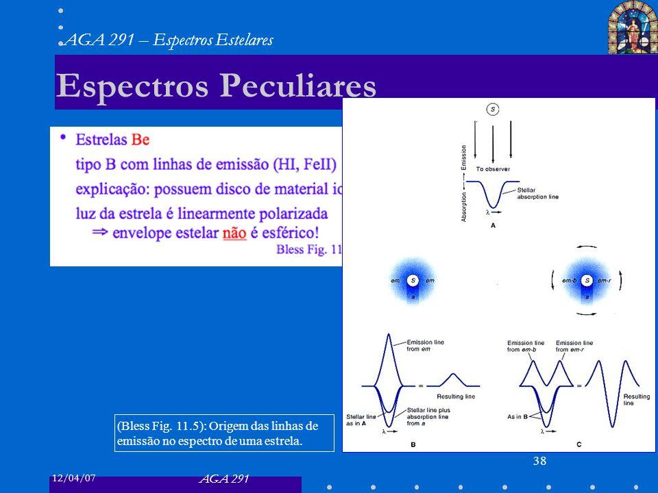 Espectros Peculiares (Bless Fig. 11.5): Origem das linhas de emissão no espectro de uma estrela.