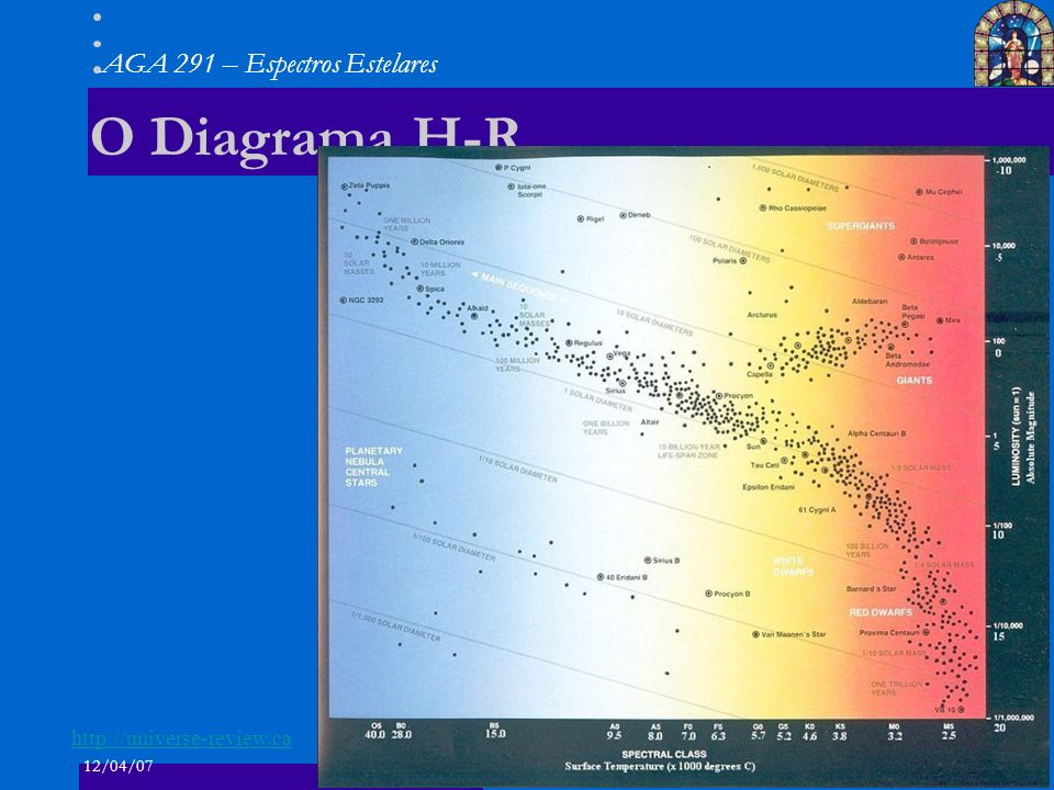 O Diagrama H-R http://universe-review.ca