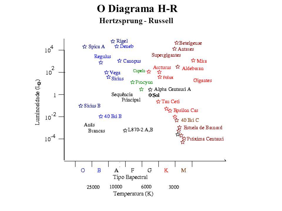 O Diagrama H-R Hertzsprung - Russell