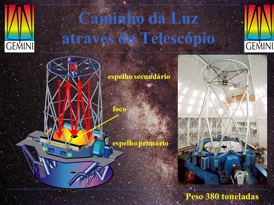 Caminho da Luz através do Telescópio