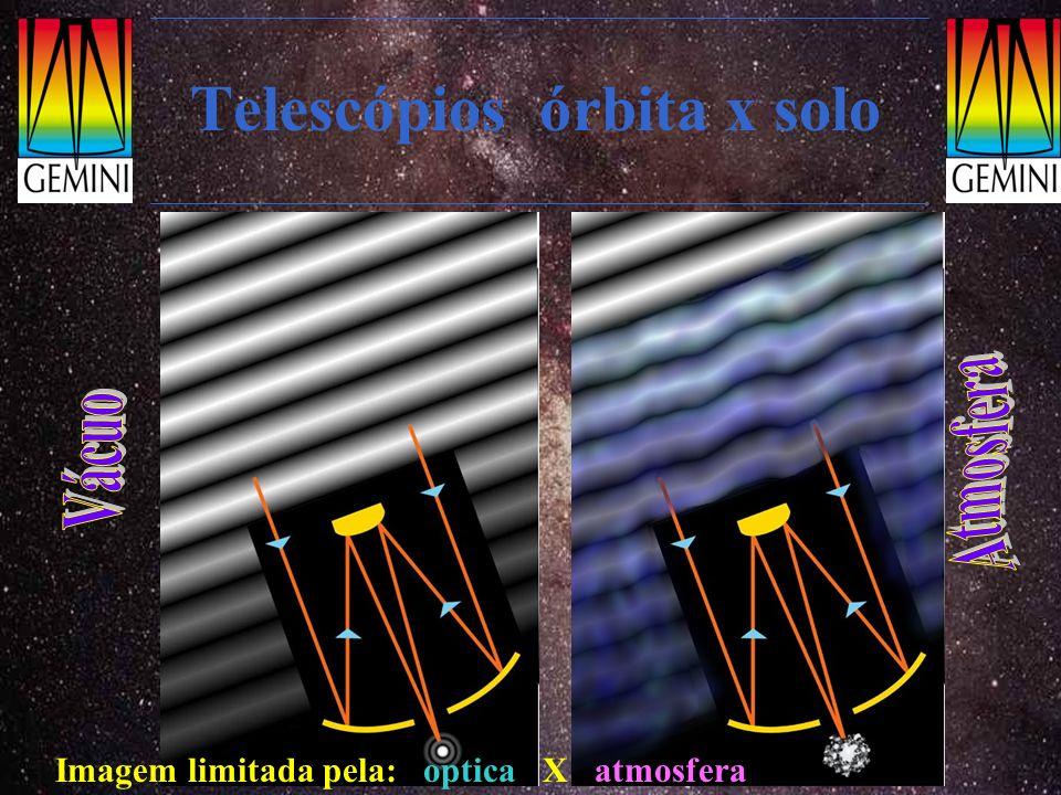 Telescópios órbita x solo