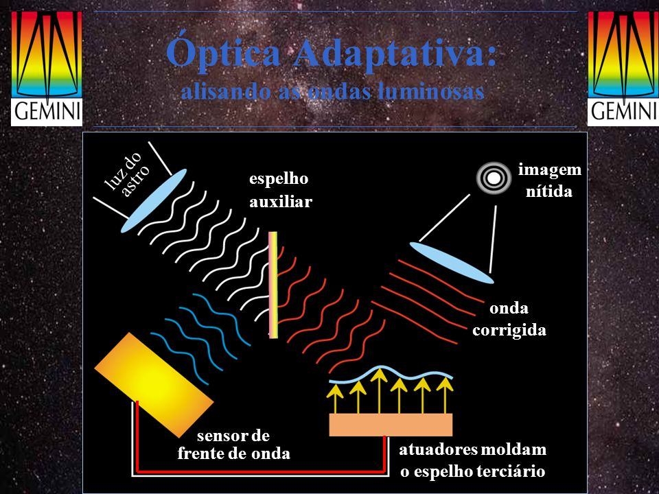 Óptica Adaptativa: alisando as ondas luminosas