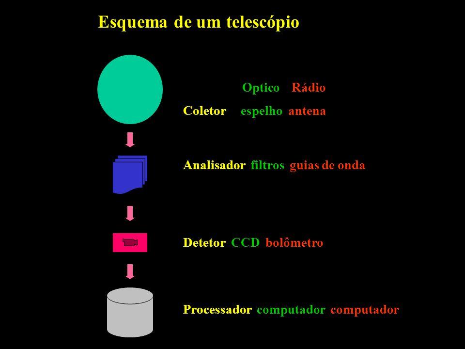 Esquema de um telescópio